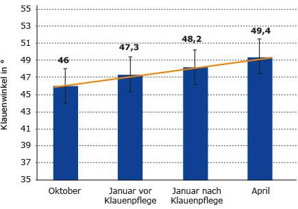 Diagramm mit der Entwicklung des Klauenwinkels von Oktober bis April in einem pediKURA Versuchsbetrieb