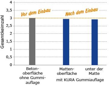Hygiene: keine erhöhte Keimbildung auf KRAIBURG Gummiauflagen im Laufgang im Vergleich zu Betonboden