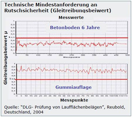 Gleitreibungsbeiwert - Messung Rutschsicherheit: Gummibelag rutschsicherer als Beton nach 6 Jahren in Gebrauch