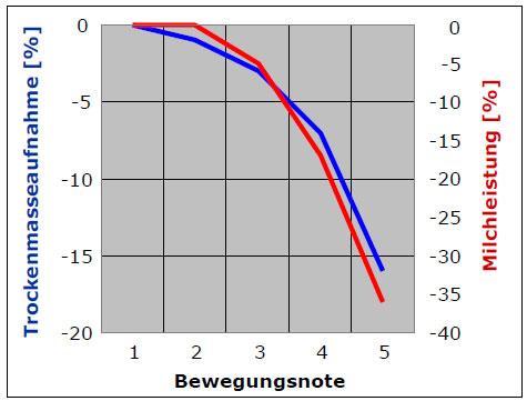 Milchleistung in Abhängigkeit der Bewegungsnote/Lahmheit