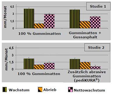 Klauenwachstum und -abrieb auf Gummi, abrasiver Gummiauflage und Gussasphalt im Vergleich: Klauenlänge auf abrasivem Boden deutlich kürzer