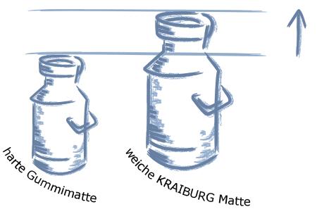 Höhere Milchleistung auf weicher KRAIBURG Gummi Liegeboxenmatte