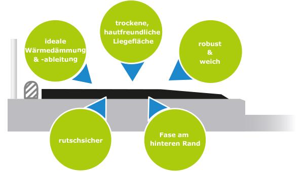 KRAIBURG Liegeboxenbeläge: weich, tiergerecht und robust