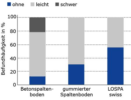 deutlich bessere Klauengesundheit bei Mastbullen auf KRAIBURG LOSPA swiss Spaltenbodenauflagen aus Gummi
