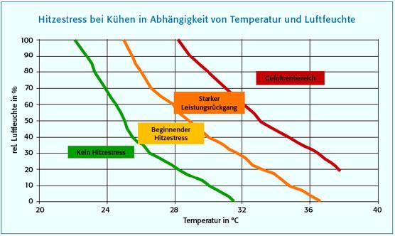 Hitzestress bei Milchkühen in Abhängigkeit von Temperatur und Luftfeuchte