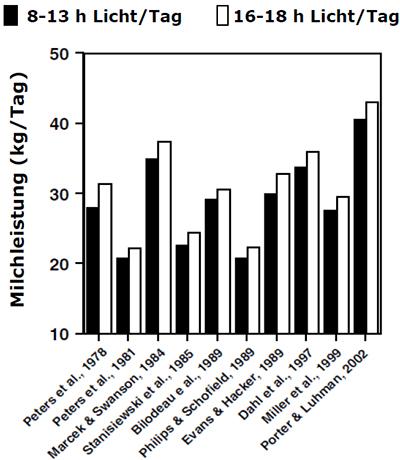 Studien zum Einfluss der Lichtdauer auf die Milchleistung zeigen deutlich positiven Einfluss des Langlichttages
