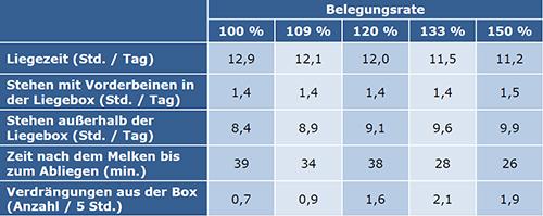 Auswirkung von Belegungsraten im Milchvieh-Laufstall: je höher die Belegungsrate desto niedriger die Liegezeiten und mehr Kühe stehen außerhalb der Box