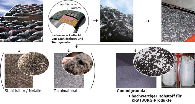 Die Abfolge zeigt die Herstellung von Gummigranulat beim Reifen-Recycling