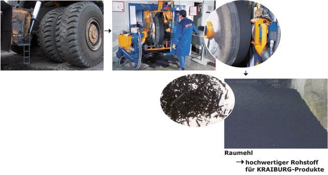 Die Abfolge zeigt die Gewinnung von Raumehl bei der Reifenrunderneuerung