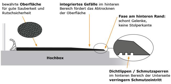 KRAIBURG Liegeboxenbeläge aus Gummi - Vorteile im Überblick