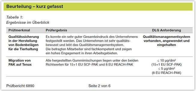Beurteilung der Produkt- und Produktionsqualität von KRAIBURG Stallmatten - Ausschnitt aus dem DLG Prüfbericht